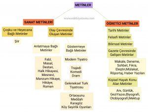 edebi-metinler-ogretici-metinler